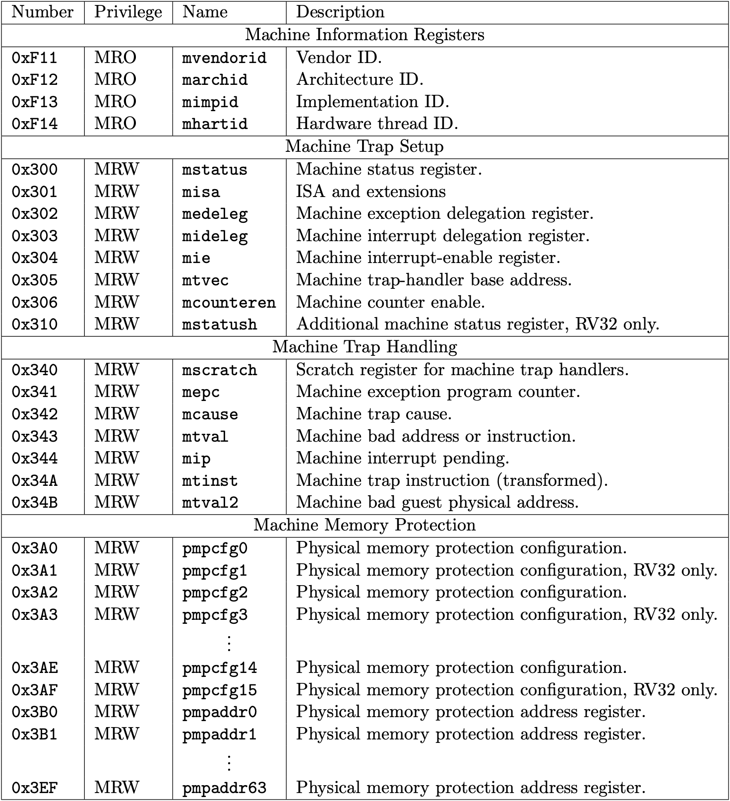 Fig 3.1 Machine-level CSRs 1 (Source: Table 2.5: Currently allocated RISC-V machine-level CSR addresses. in Volume II: Privileged Architecture)