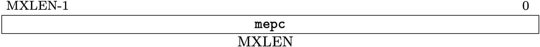 Fig 3.13 mepc register (Source: Figure 3.24: Machine exception program counter register. in Volume II: Privileged Architecture)