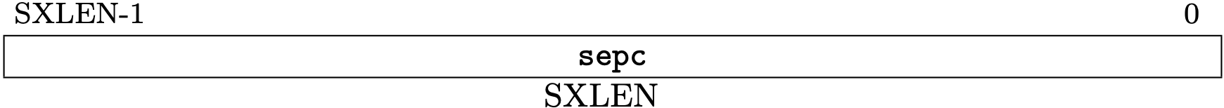 Fig 3.14 sepc register (Source: Figure 4.10: Supervisor exception program counter register. in Volume II: Privileged Architecture)