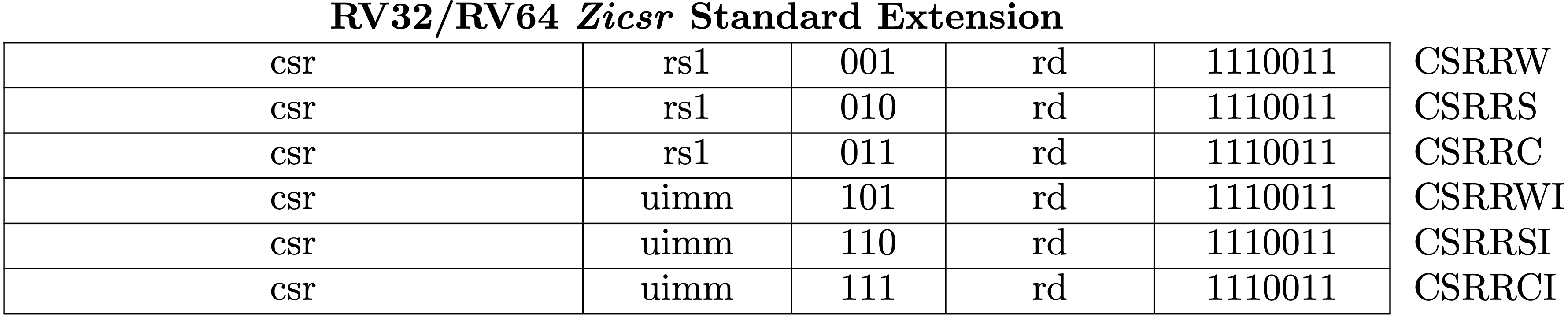 Fig 3.20 RV64Zicsr Instruction Set (Source: RV32/RV64 Zicsr Standard Extension table. in Volume I: Unprivileged ISA)