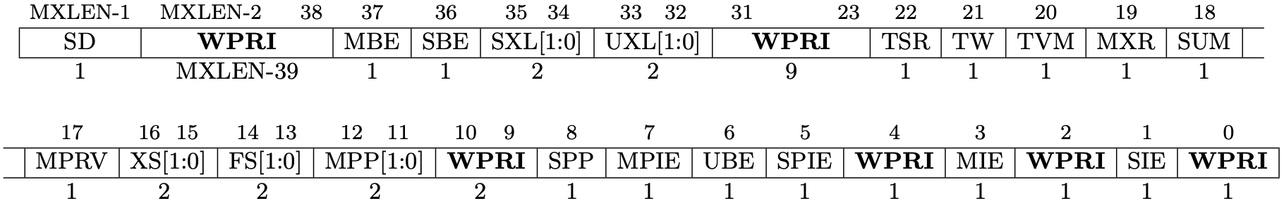 Fig 3.4 mstatus register (Source: Figure 3.6: Machine-mode status register (mstatus) for RV64. in Volume II: Privileged Architecture)